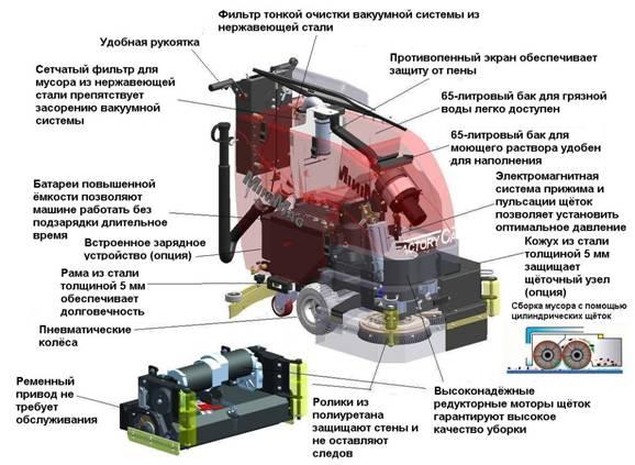 Поломоечная машина Премиум-класса MiniMag